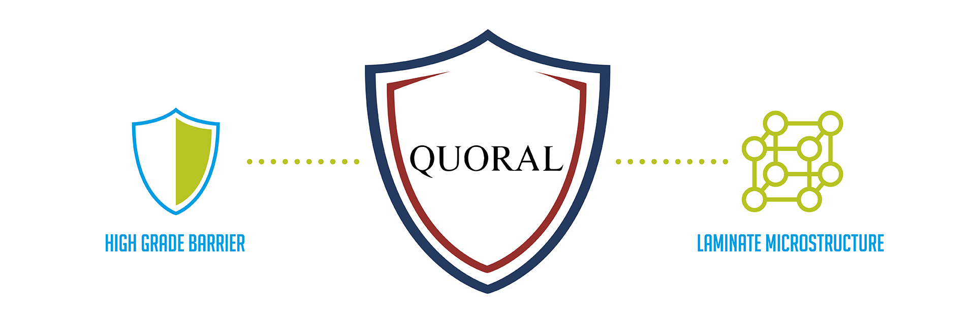 Quoral